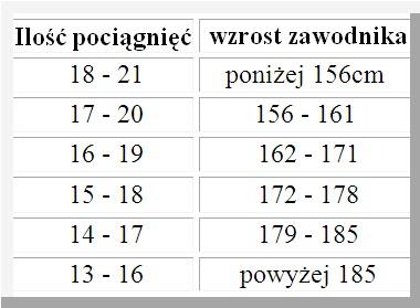 Tabela DPS